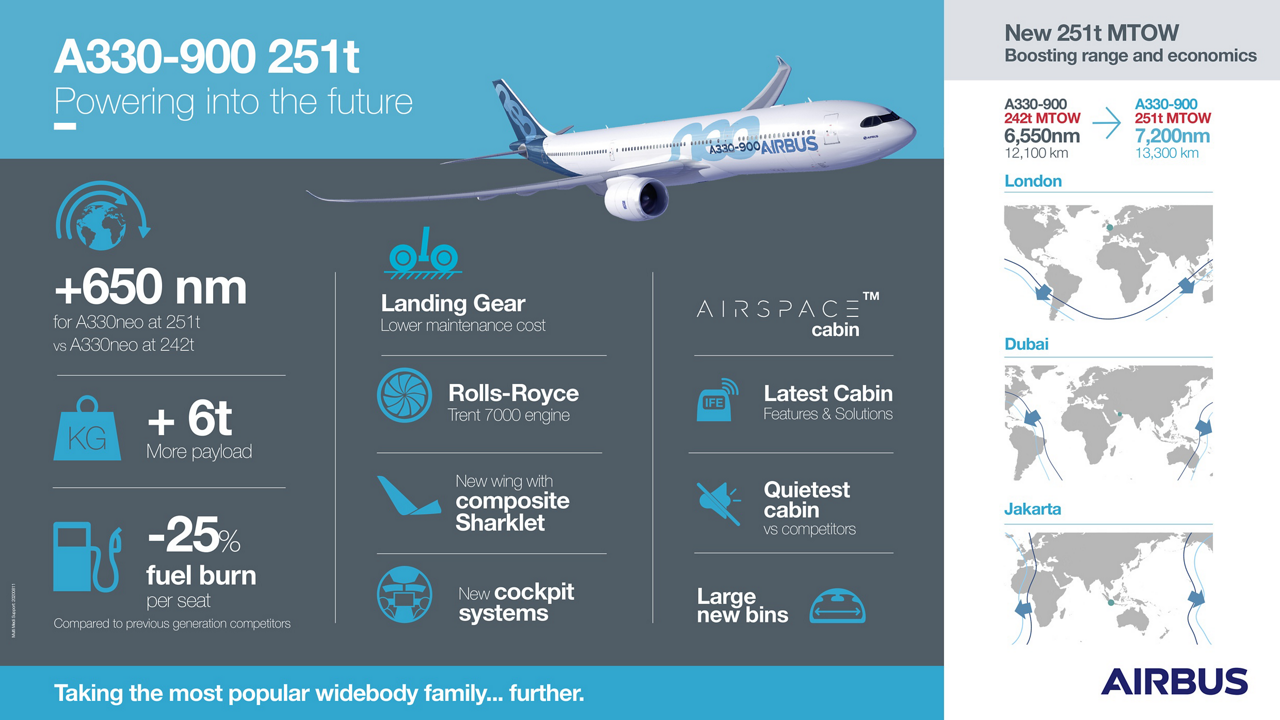 Airbus' increased maximum take-off weight A330neo variant offers a significant 650-nautical mile boost in range – or six tonnes more payload – when compared to the A330neo's current 242-tonne version.