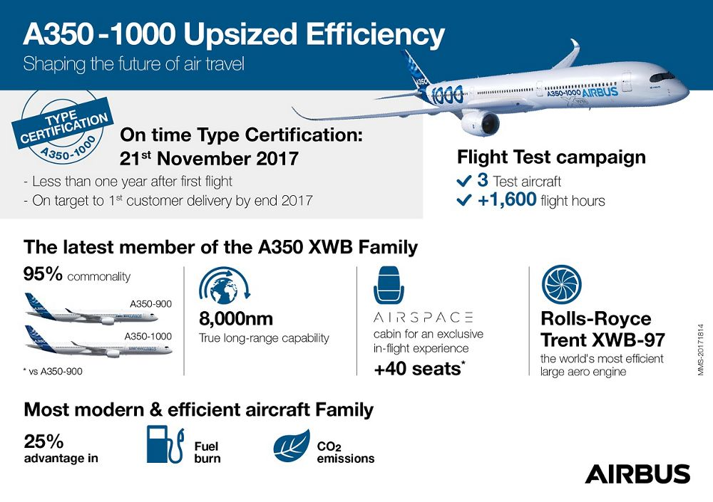 20171814_A350-1000 Type certification_BAT1