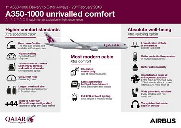 Infographic: Qatar A350-1000 unrivalled comfort