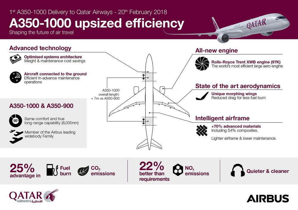 Infographic: Qatar A350-1000 upsized efficiency