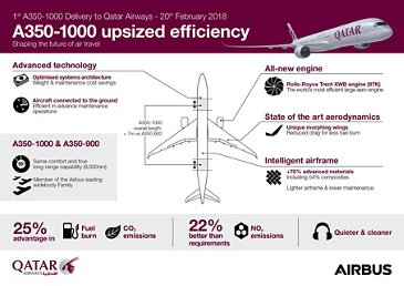 Infographic: Qatar A350-1000 upsized efficiency