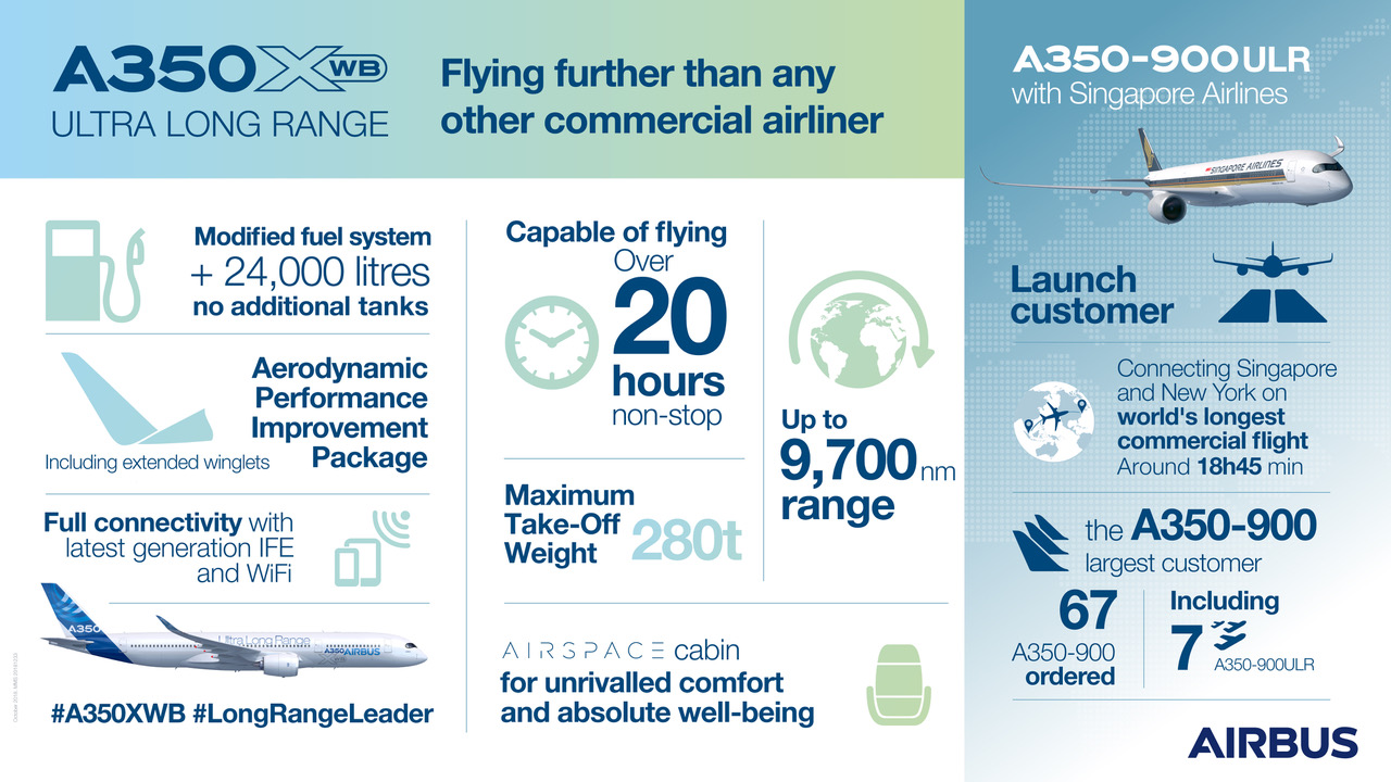 Airbus' A350-900 Ultra Long Range (ULR) is capable of flying over 20 hours non-stop, covering a distance of up to 9,700 nautical miles (18,000 km.)