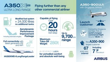 Ultra Long Range A350 XWB infographic