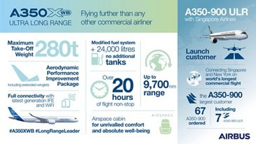 Infographic A350-XWB Ultra-Long-Range