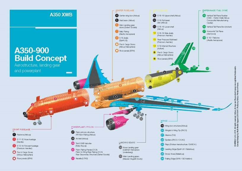 A350 XWB Build Concept WTO