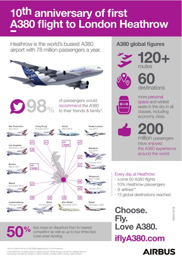 A380 London HEATHROW infographic