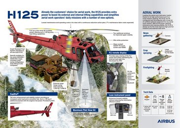 H125 infographic