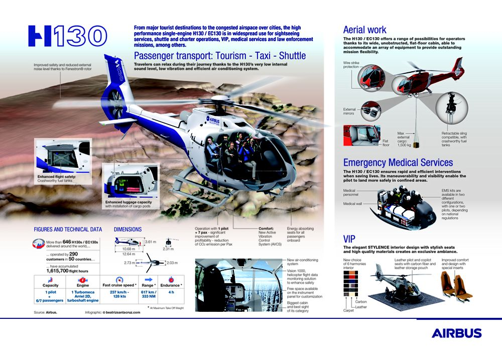 H130 infographic