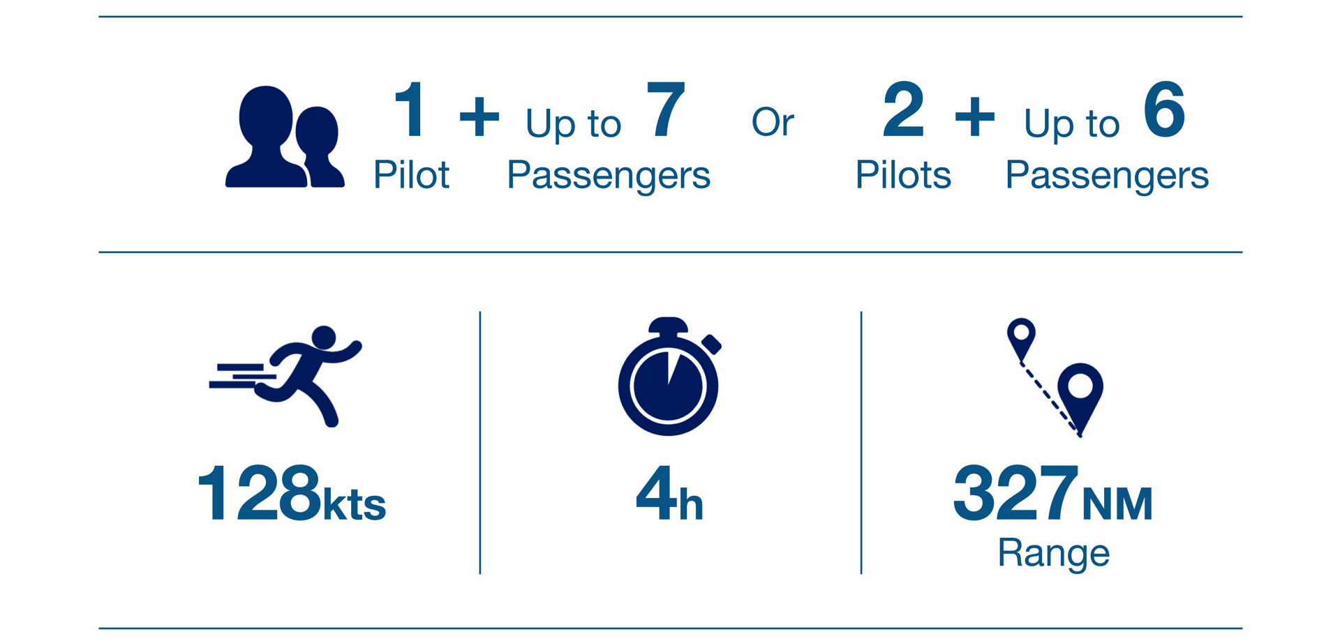An infographic showing key performance metrics for the Airbus H135 helicopter
