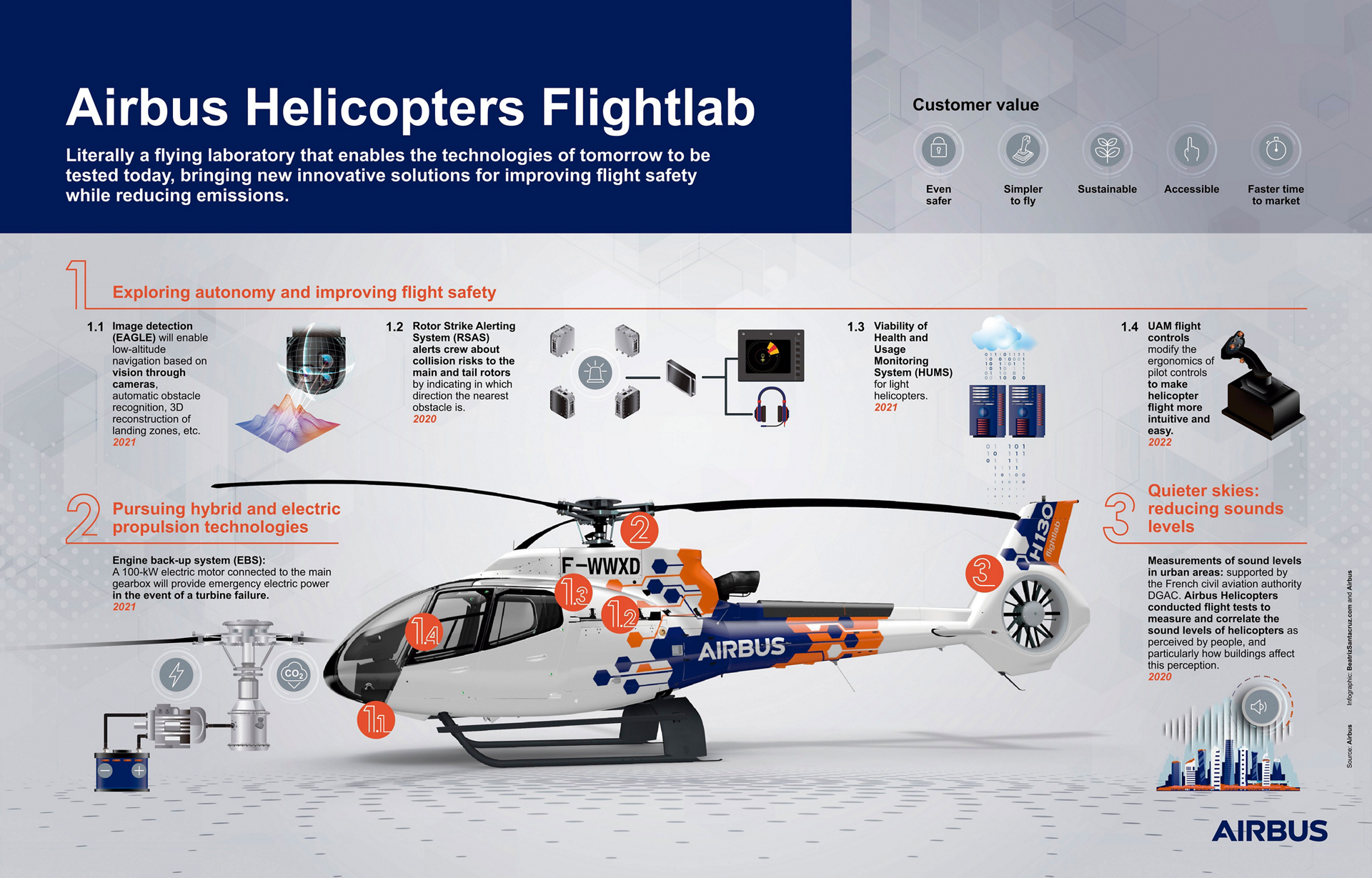 An infographic showing the technologies of tomorrow that can tested today with Airbus Helicopters' Flightlab demonstrator.