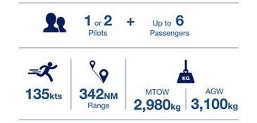 H135 Key Data