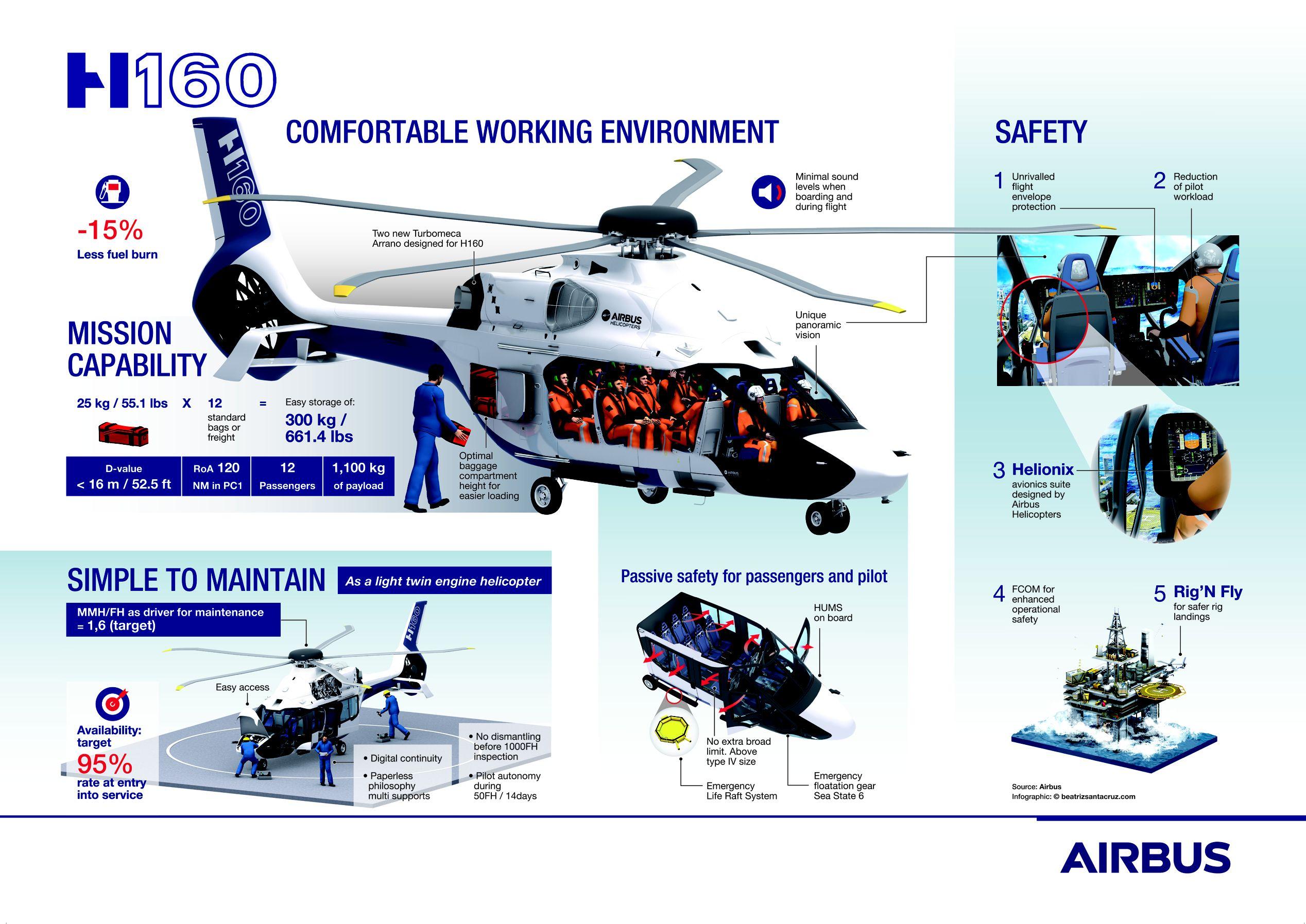 Resultado de la imagen para h160 airbus