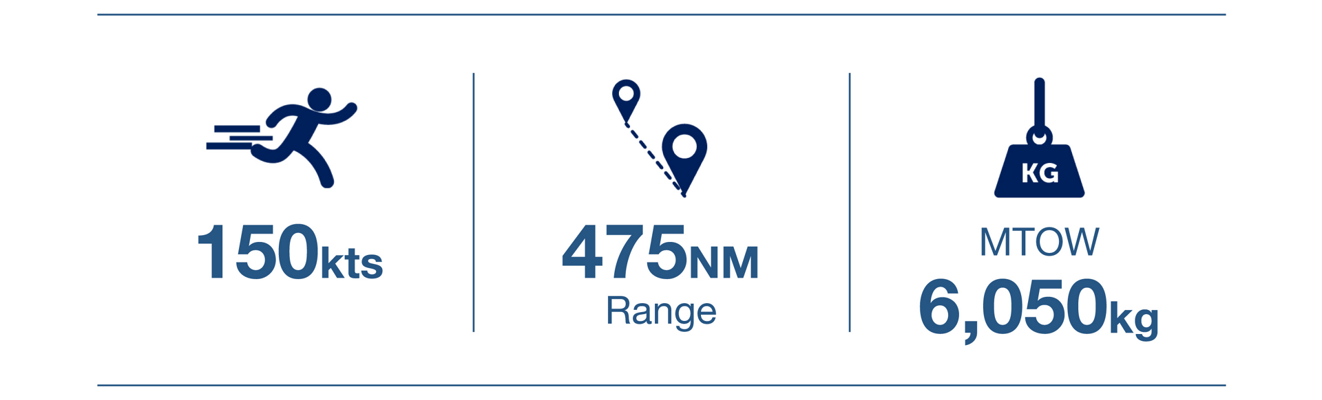 A three-element infographic displaying key performance figures for Airbus' H160 helicopter.
