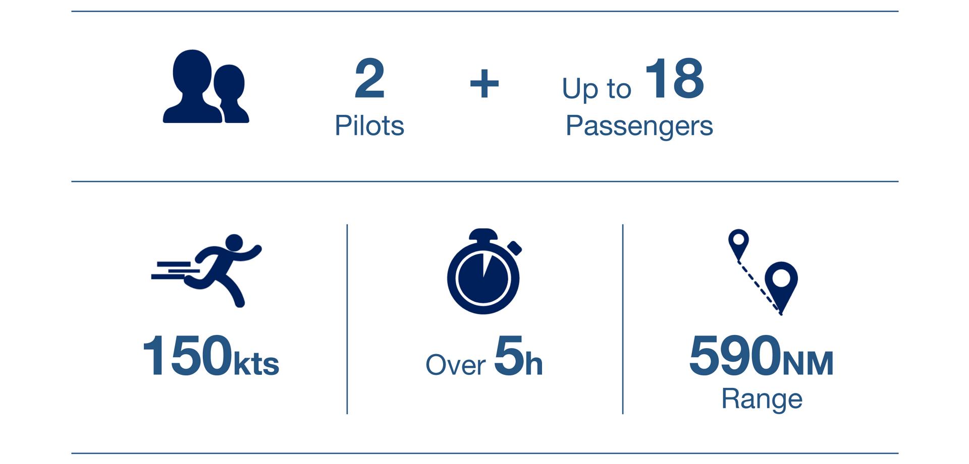显示空客H175直升机关键性能指标的信息图表。乐动体育app靠谱吗