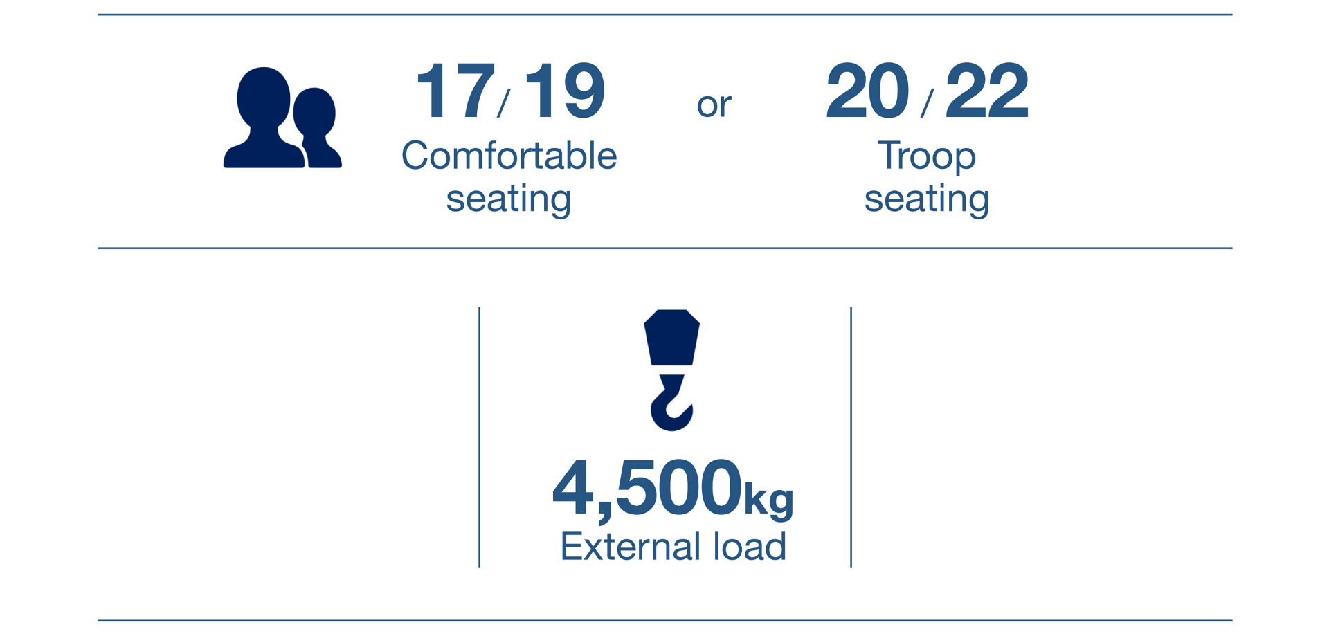 An infographic showing the payload lift performance for Airbus' H215 helicopter, plus two seating configurations.