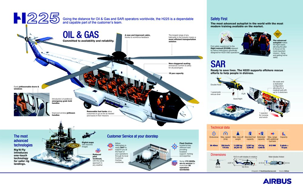 H225 infographic