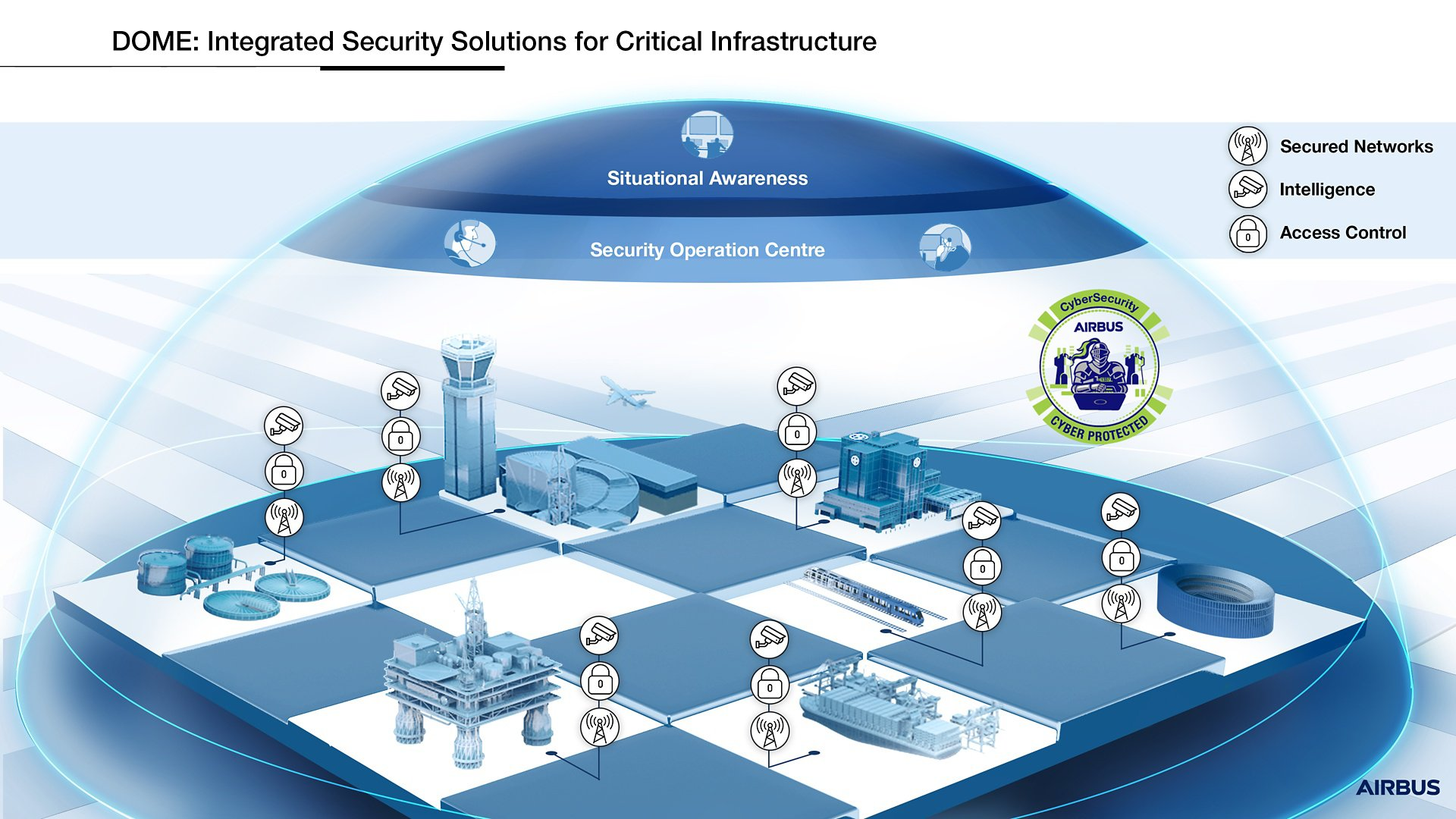 DOME - One solution for Critical Infrastructure Protection