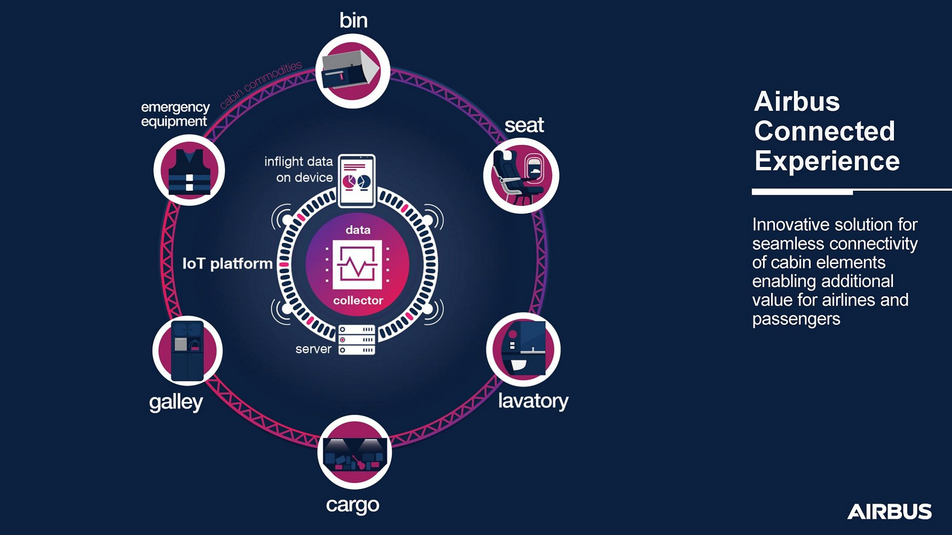 Airbus Connected Experience infographic