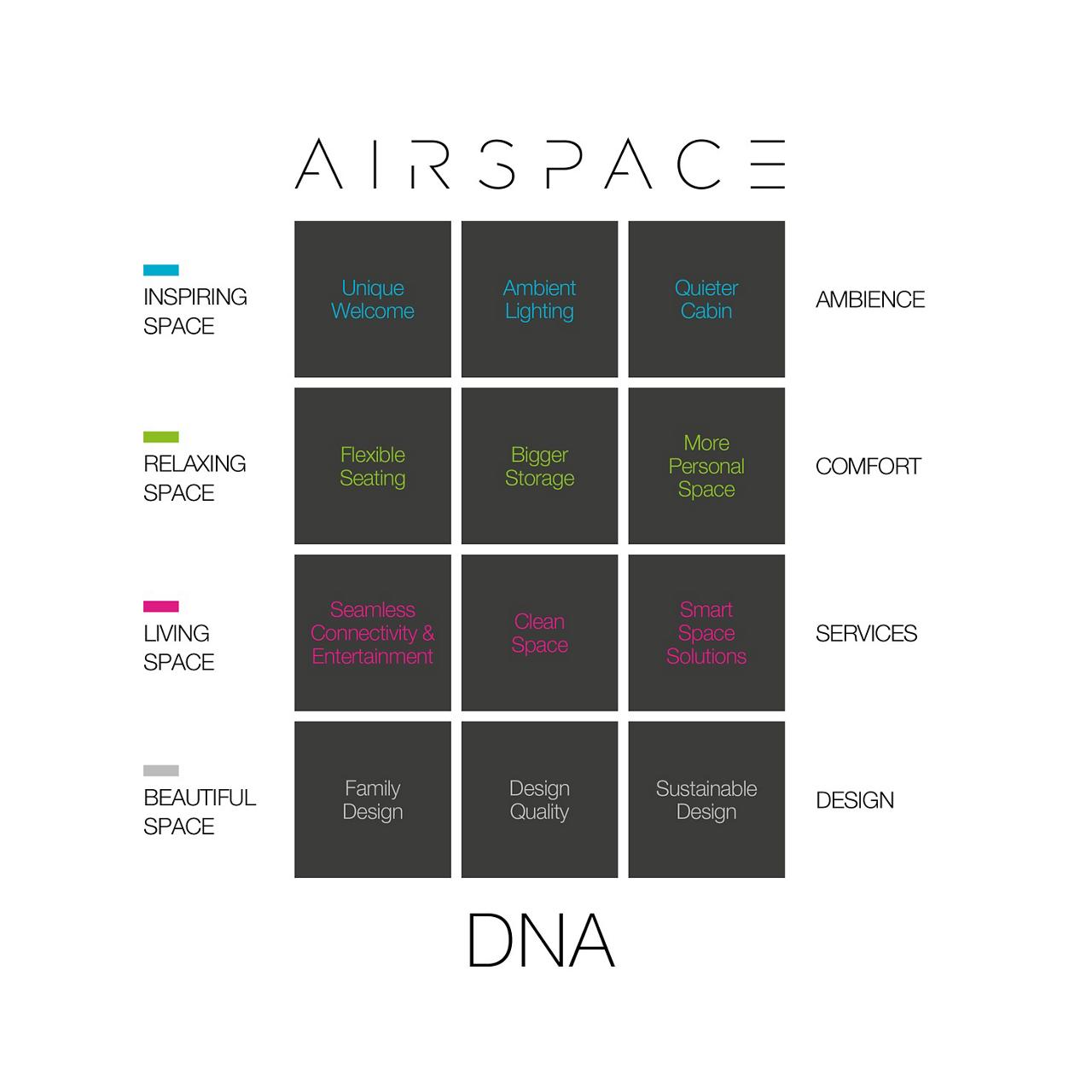空域DNA