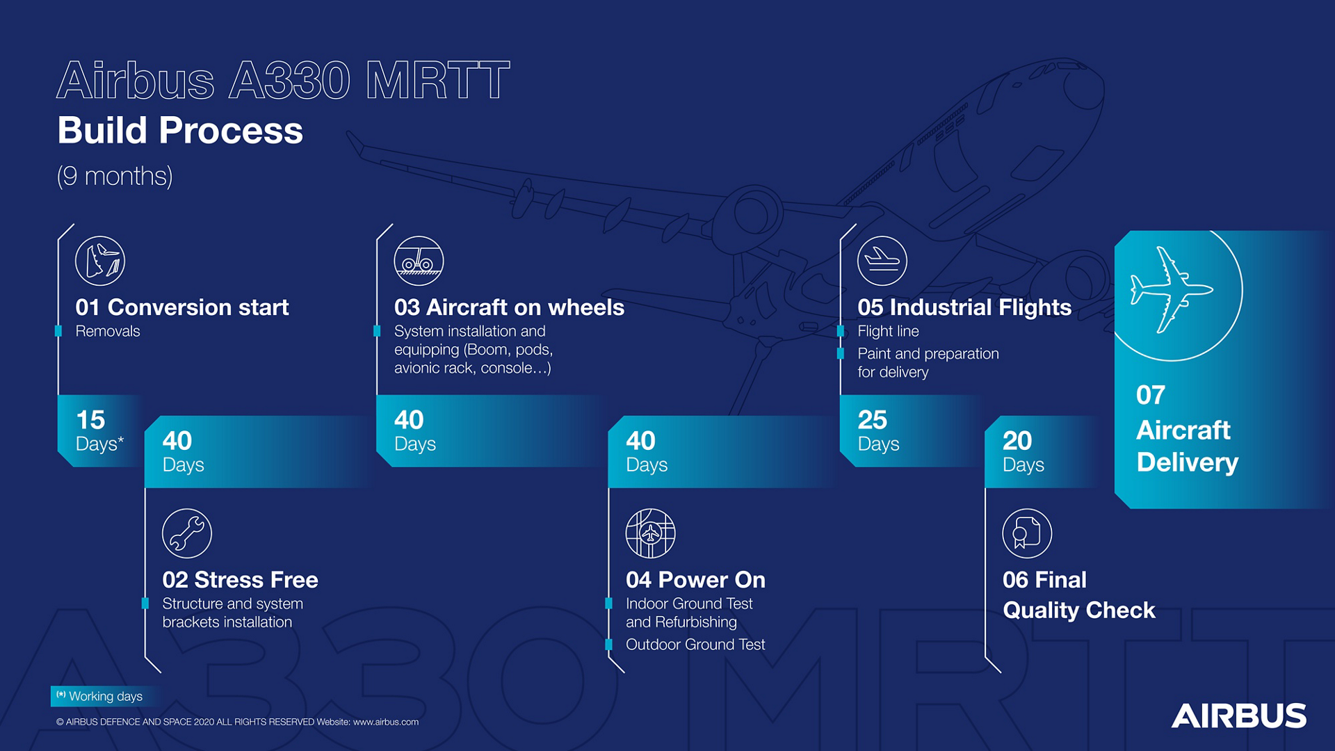 Having earned its reputation as the new-generation aerial tanker of choice for military services worldwide, Airbus' A330 Multi Role Tanker Transports (MRTTs) are now being outfitted for their multi-mission duties in an optimised industrial process – enabling five aircraft to undergo the conversion every year. - Infographic