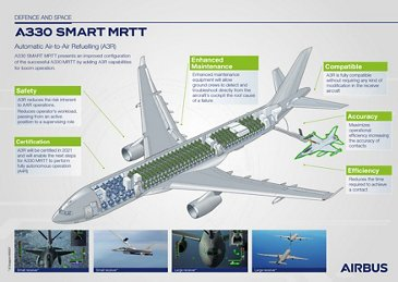 A330智能MRTT Infographic