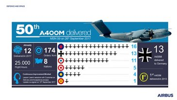 A400M 50th Delivery Infographic