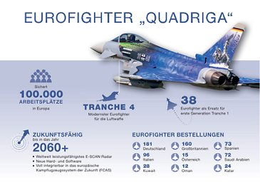 Eurofighter Quadriga Grafik