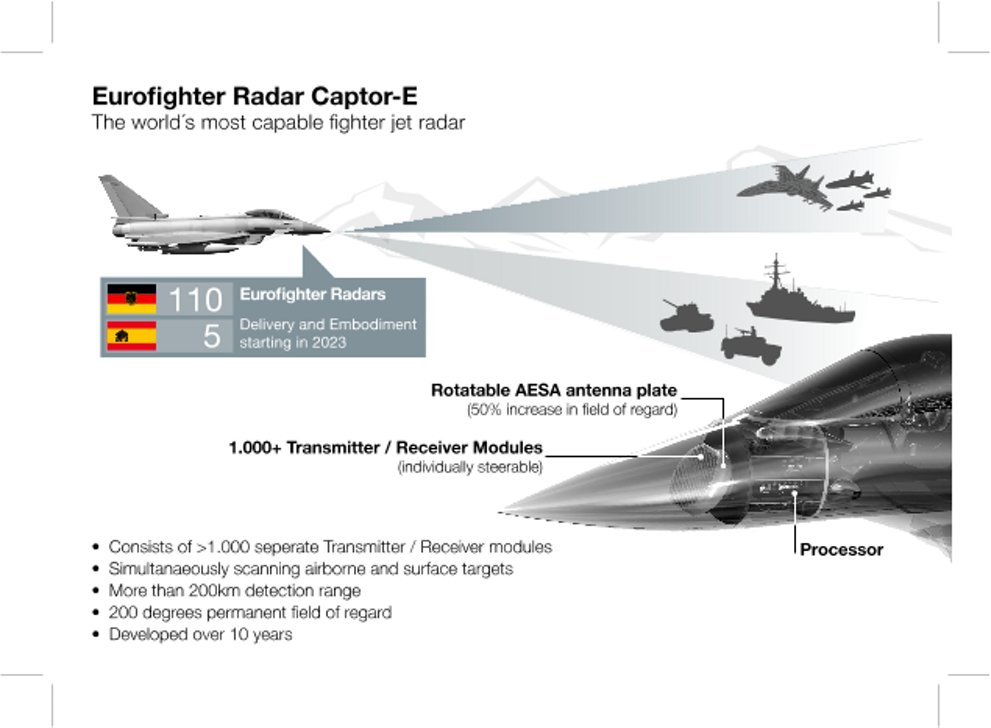 Eurofighter Radar Captor-E
