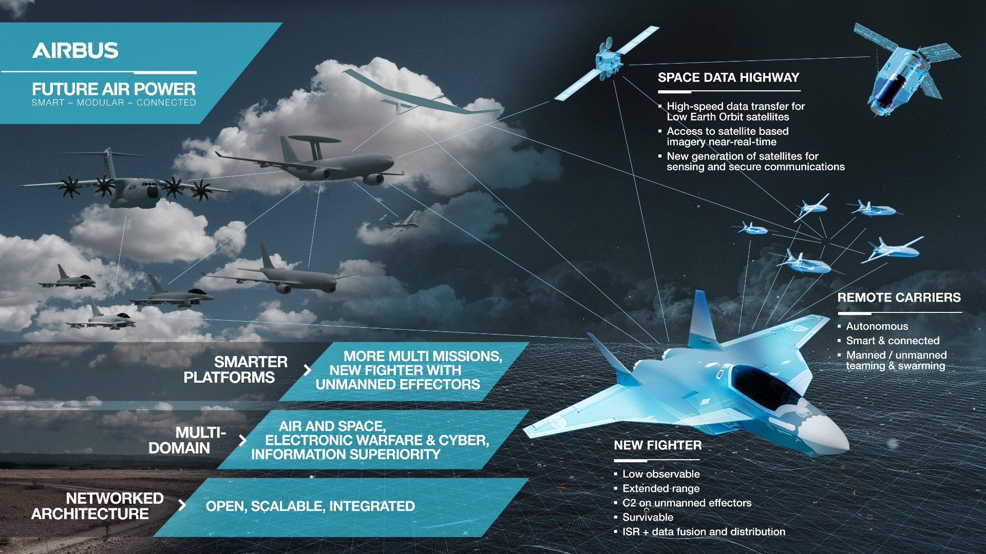 Future Air Power Infographic