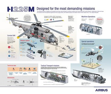 Airbus Helicopters H225M Infographic