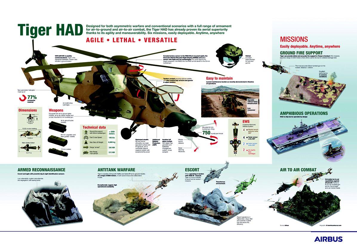 Tiger HAD Infographic