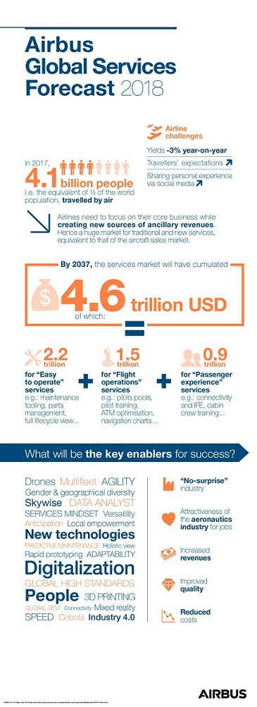 Airbus Global Services Forecast 2018 infographic