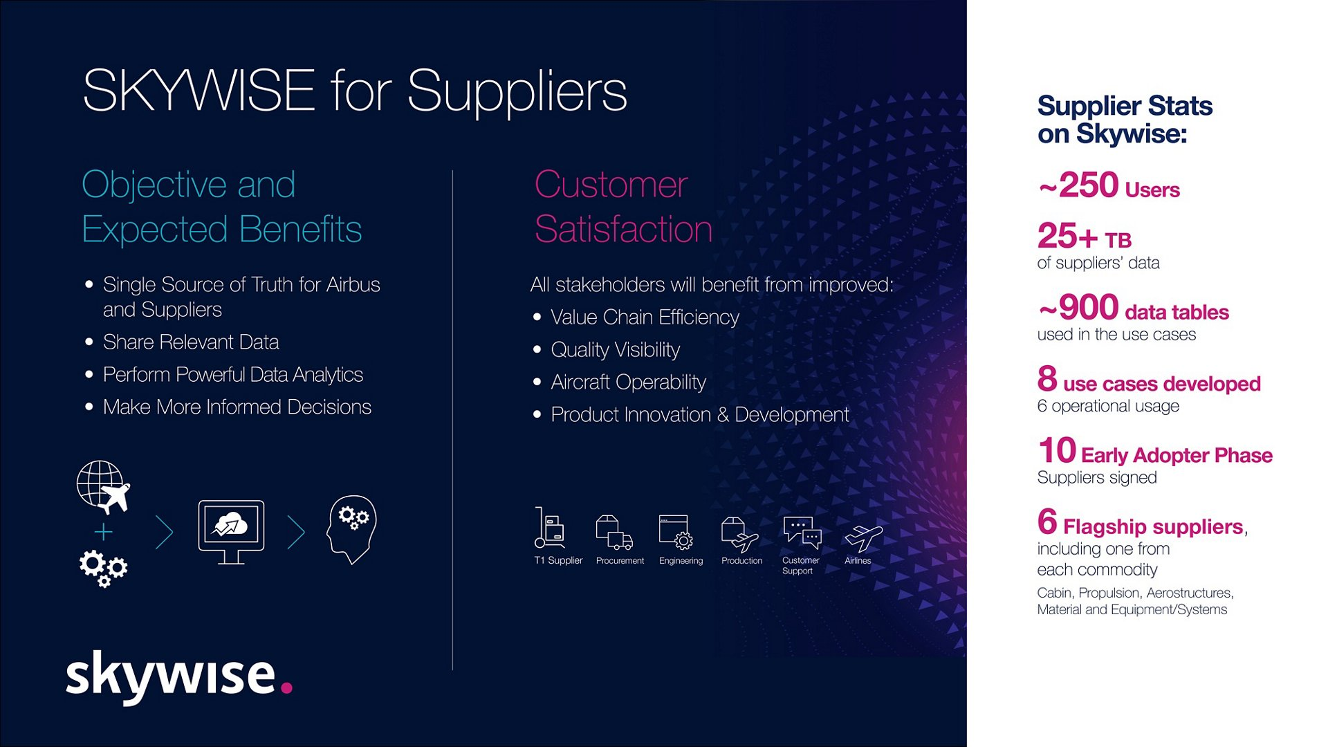 Infographic: Skywise for Suppliers