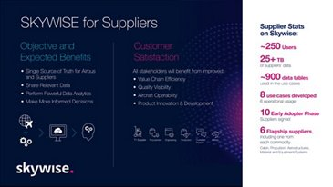 Skywise Suppliers Infographics