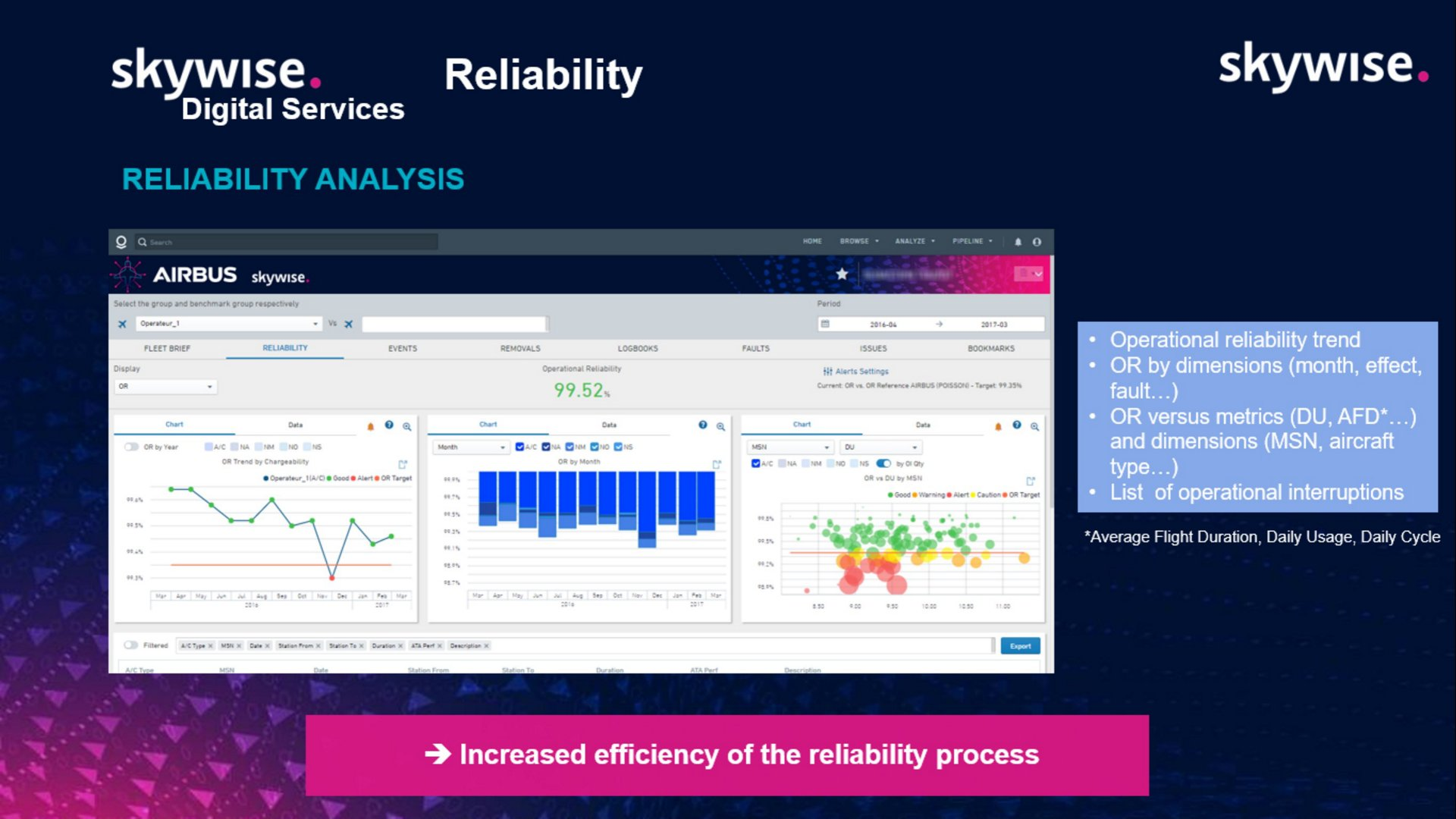 Developed by Airbus, Skywise Reliability integrates all relevant fleet-wide data and fully automates reliability reporting, saving airlines hours per week