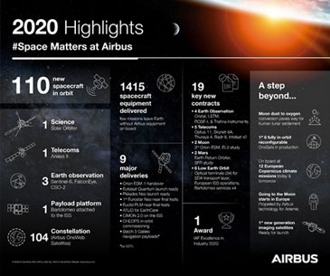 Space Highlighs 2020 Infographic
