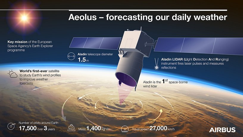 Aelous infographic – forecasting our daily weather