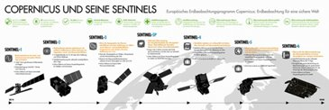 Copernicus and Sentinels Infographic DE
