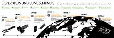 Copernicus and Sentinels Infographic DE
