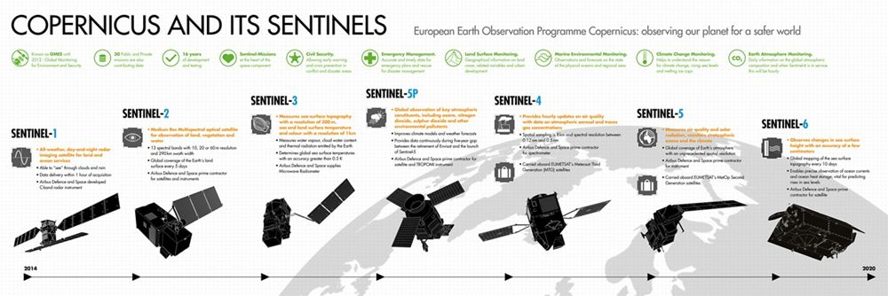 Copernicus and Sentinels Infographic EN