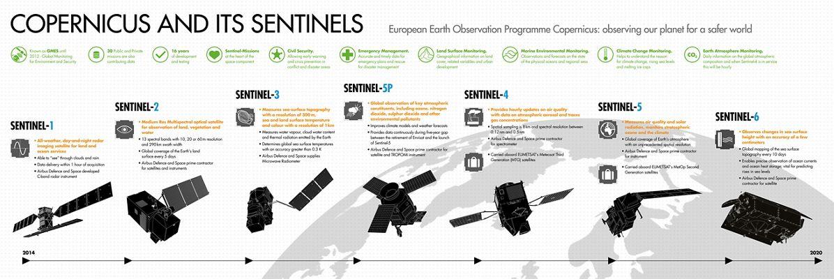 Copernicus and Sentinels Infographic EN