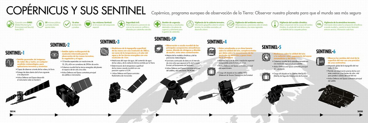Copernicus and Sentinels Infographic ES