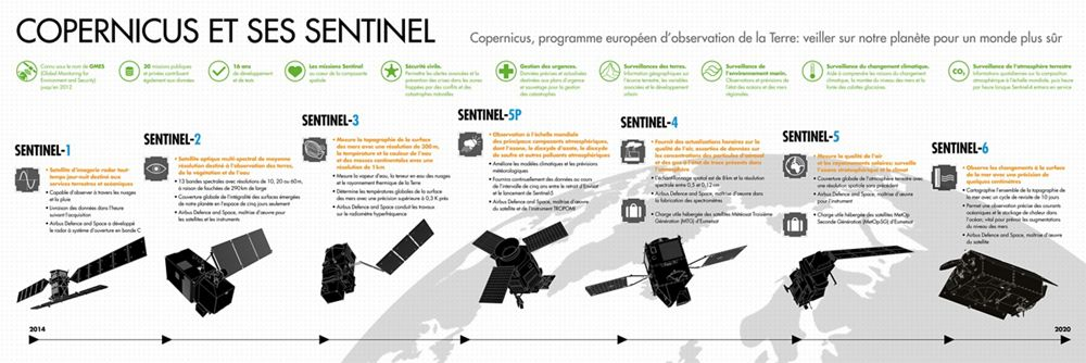 Copernicus and Sentinels Infographic FR