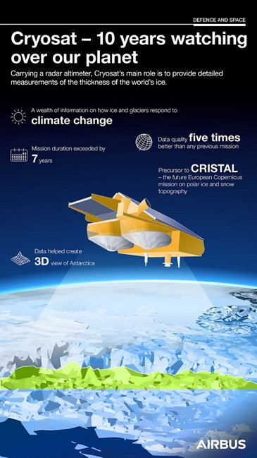 Cryosat infographic