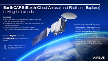 EarthCare信息图表