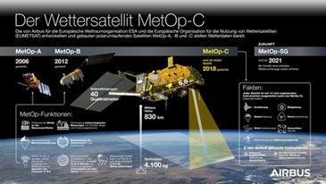 Meteop-C Infographic - DE