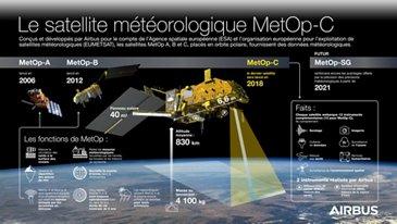 Meteop-C Infographic - FR