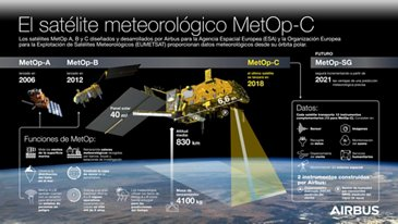 Meteop-C Infographic - SP