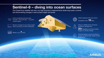 Sentinel-6 infographic