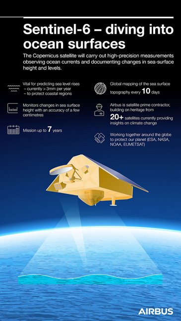 Sentinel 6 Infographic 9x16